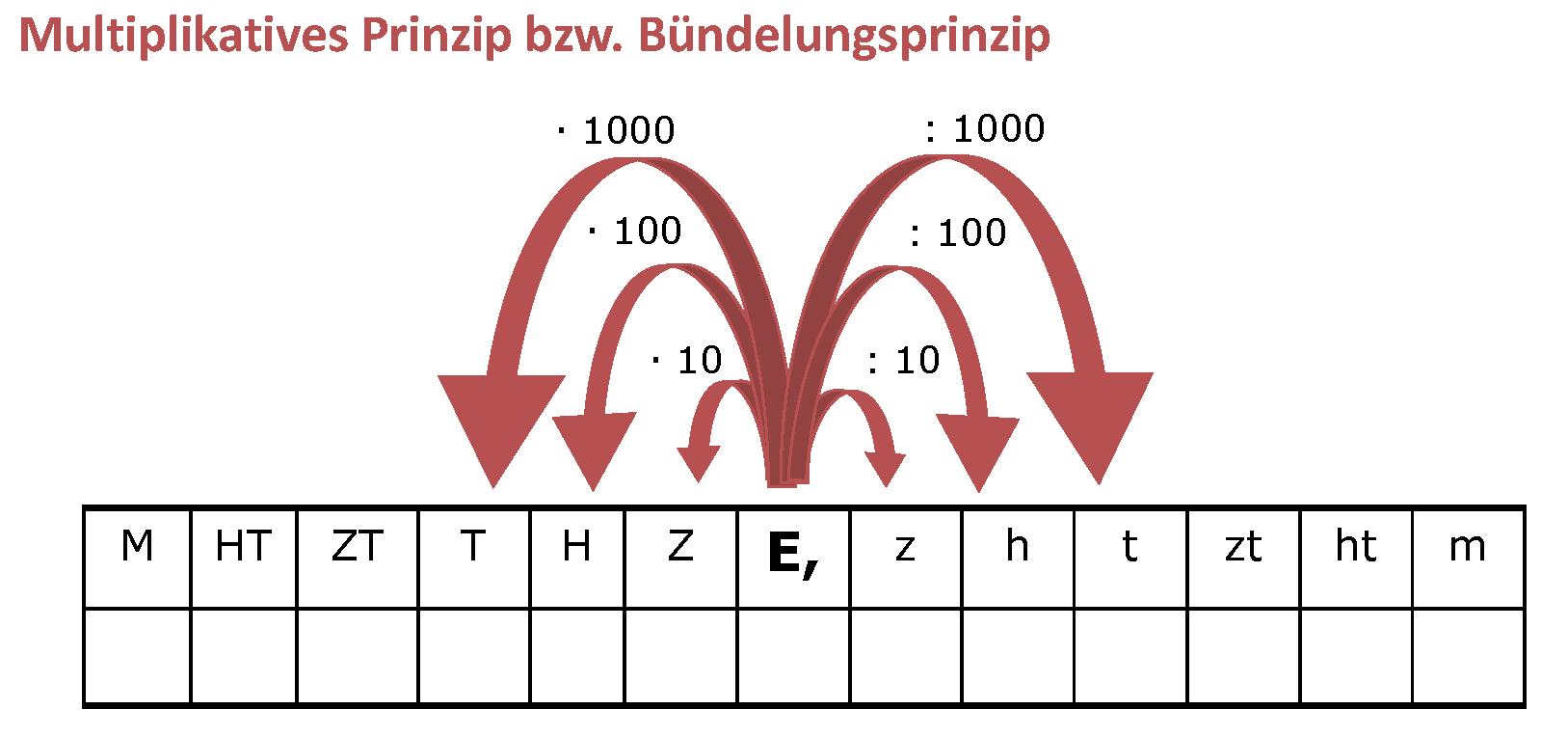 Größen Skriptum Grafik 2