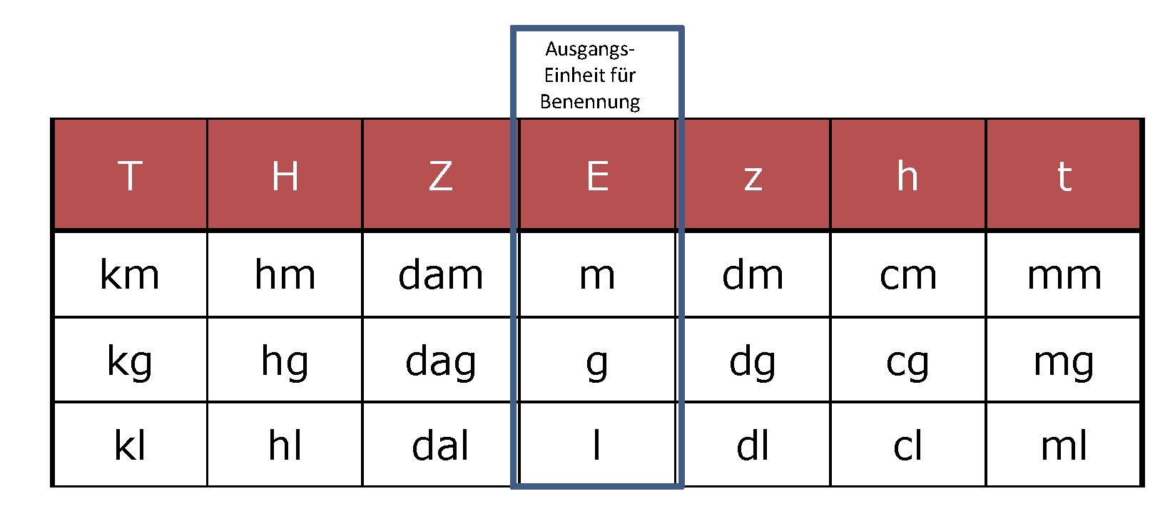 Größen Grafik 3
