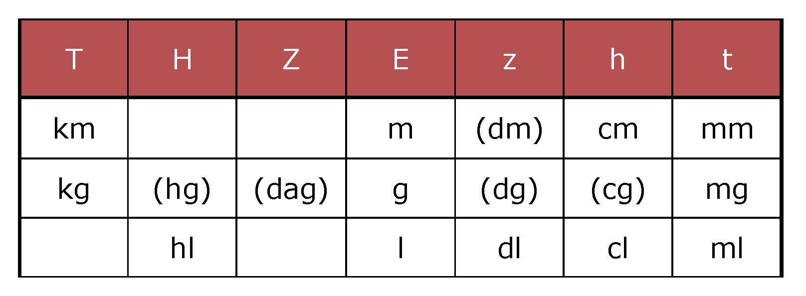 Größen Grafik 4